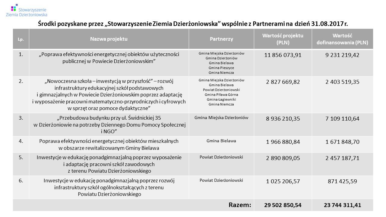 Pozyskane środki - Stowarzyszenie Ziemia Dzierżoniowska